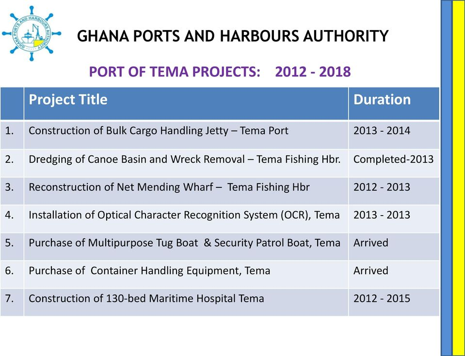 Reconstruction of Net Mending Wharf Tema Fishing Hbr 2012-2013 4. Installation of Optical Character Recognition System (OCR), Tema 2013-2013 5.