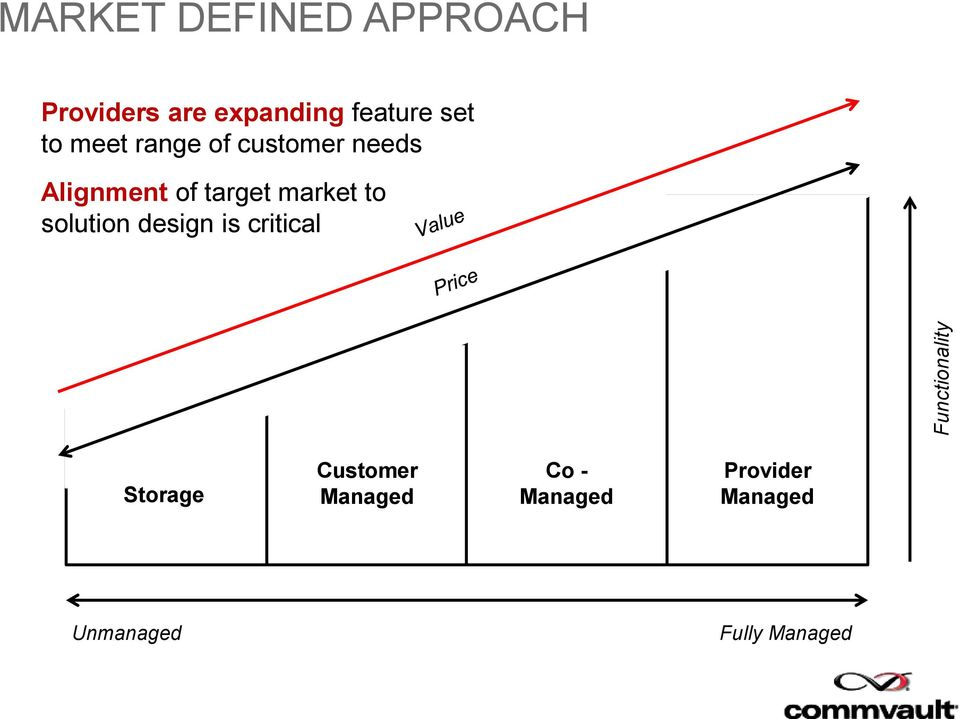 Alignment of target market to solution design is critical