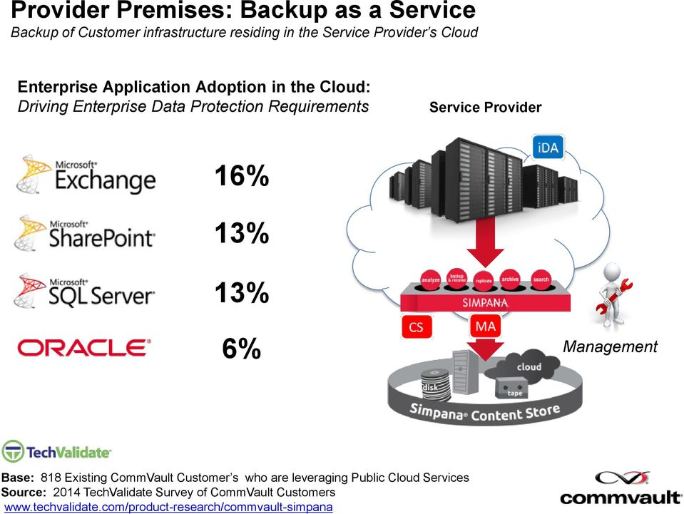 Provider 16% 13% 13% 6% Management Base: 818 Existing CommVault Customer s who are leveraging Public Cloud