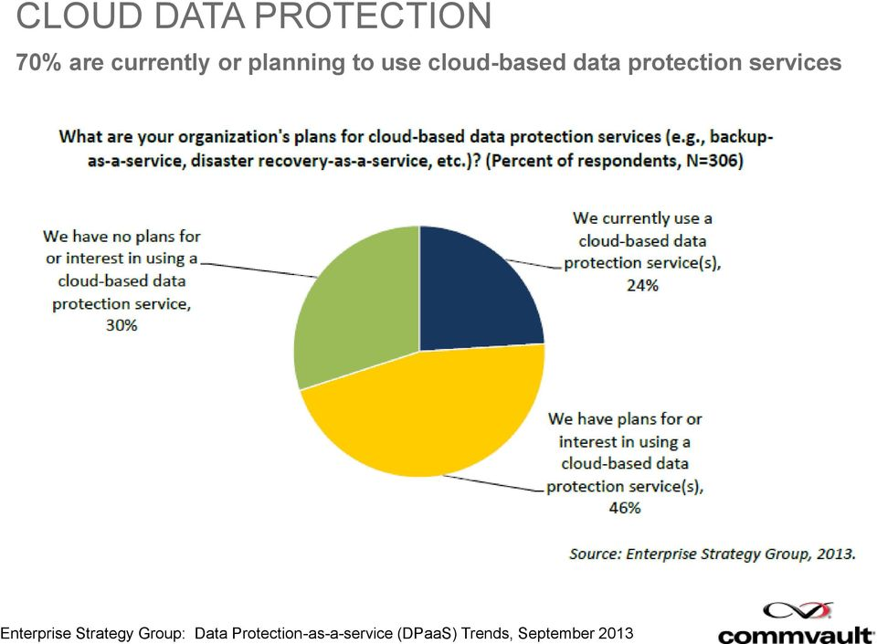services Enterprise Strategy Group: Data
