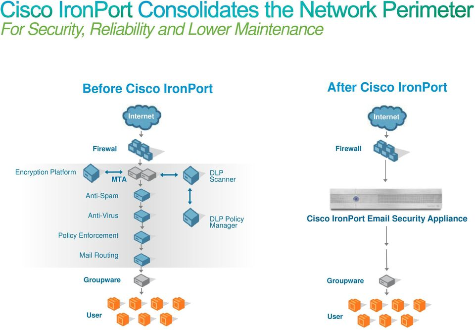 Policy Enforcement DLP Policy Manager Cisco IronPort Email Security Appliance Mail Routing