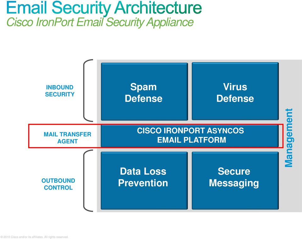 ASYNCOS EMAIL PLATFORM Data Loss Prevention Secure Messaging