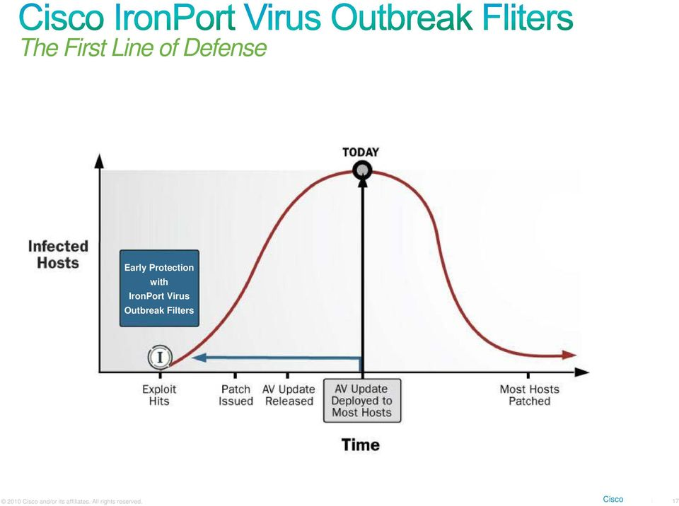 Outbreak Filters 2010 Cisco and/or its