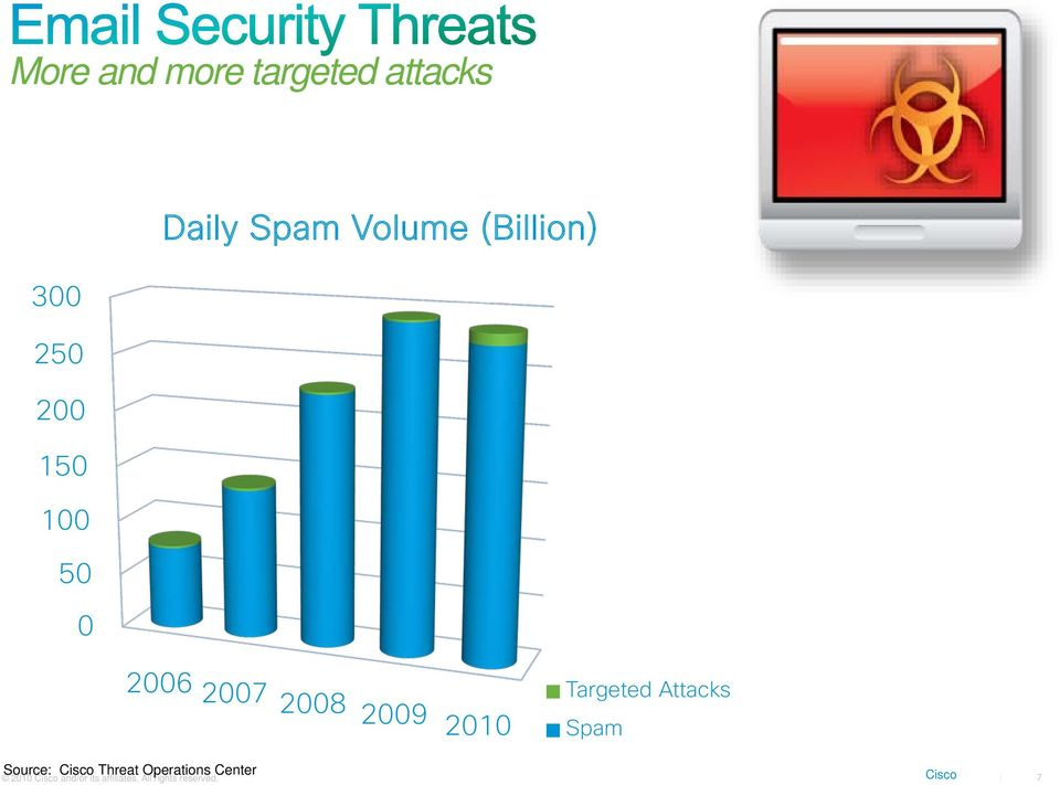 Attacks Spam Source: Cisco Threat Operations Center 2010