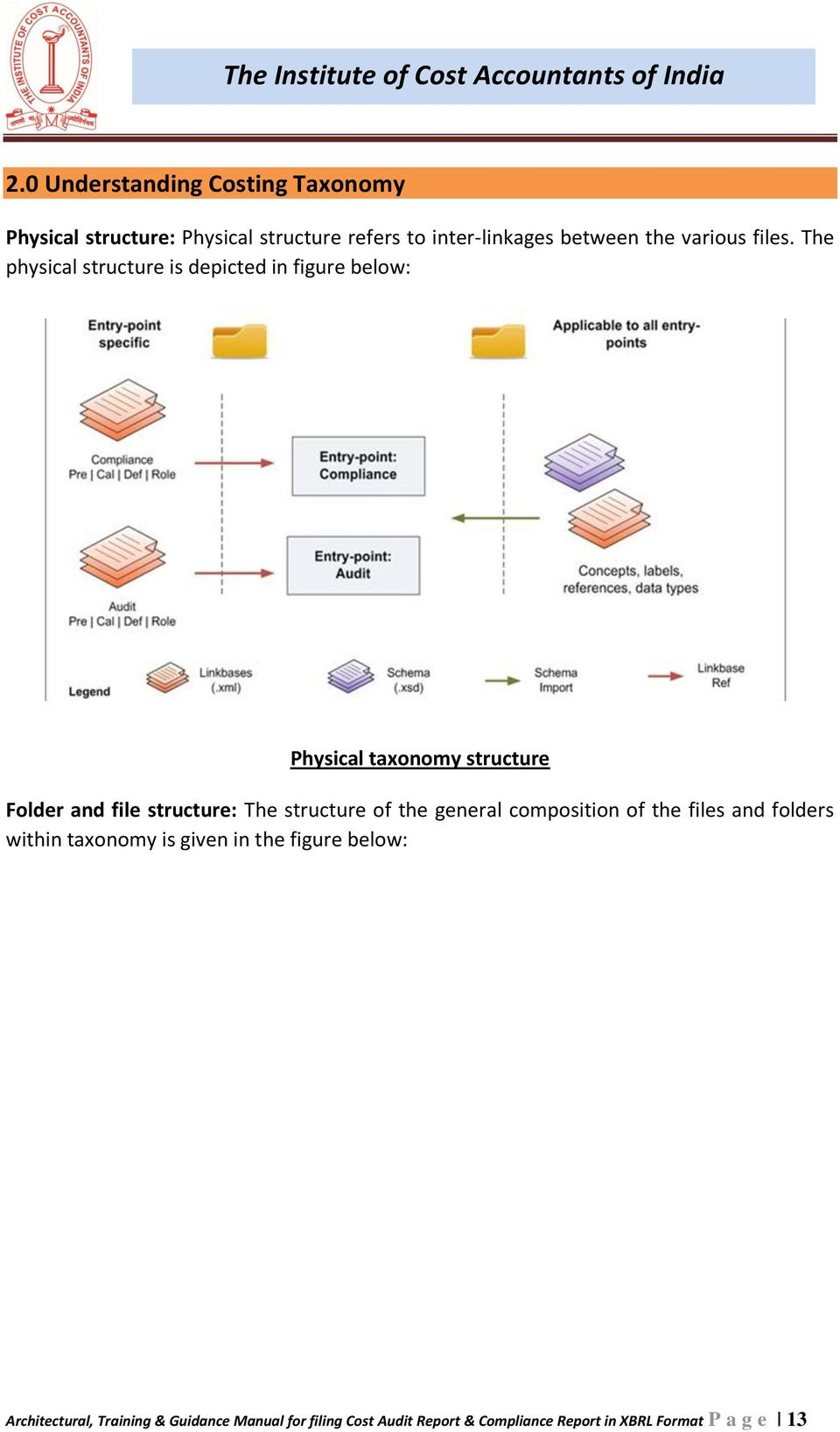The physical structure is depicted in figure below: Physical taxonomy structure Folder and file structure: The