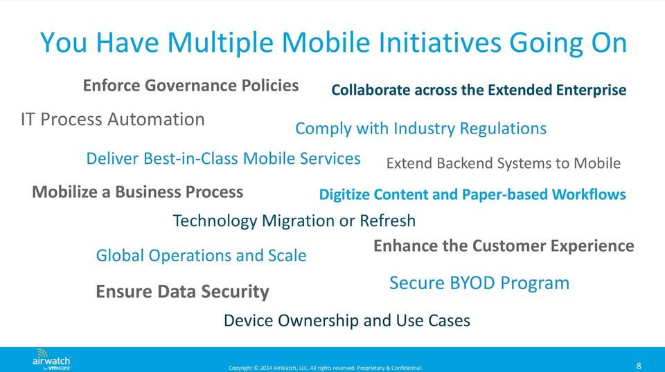 Regulations Extend Backend Systems to Mobile Digitize Content and Paper-based Workflows Technology Migration or Refresh