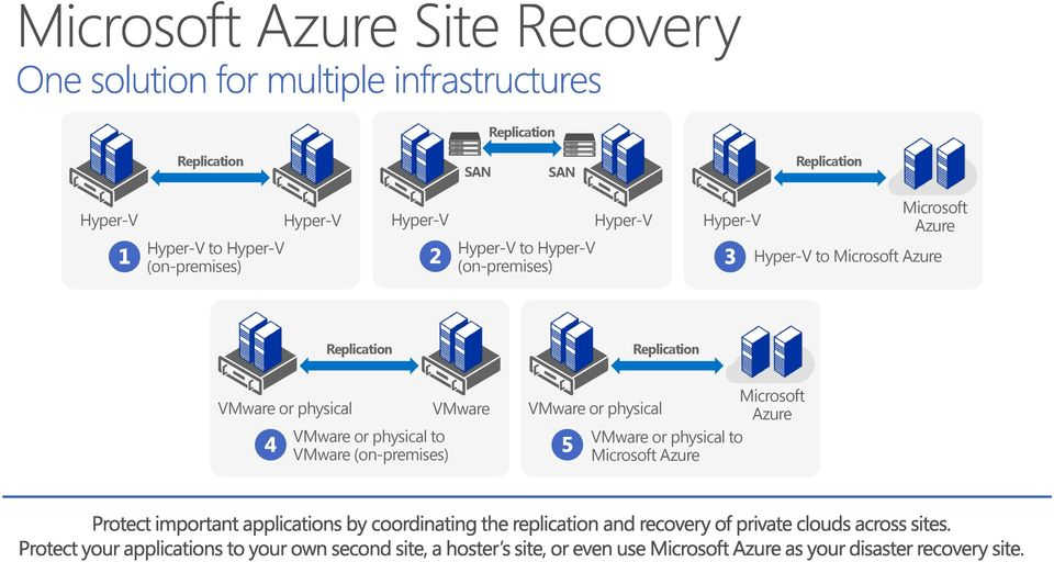 to Microsoft Azure Replication Replication VMware or physical VMware or physical to