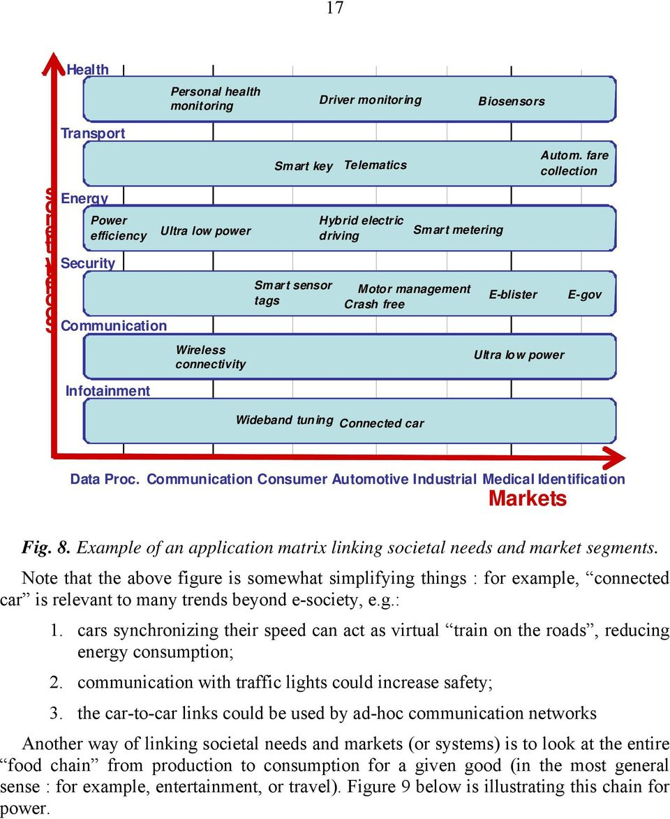 fare collection E-gov Data Proc. Communication Consumer Automotive Industrial Medical Identification Markets Fig. 8. Example of an application matrix linking societal needs and market segments.
