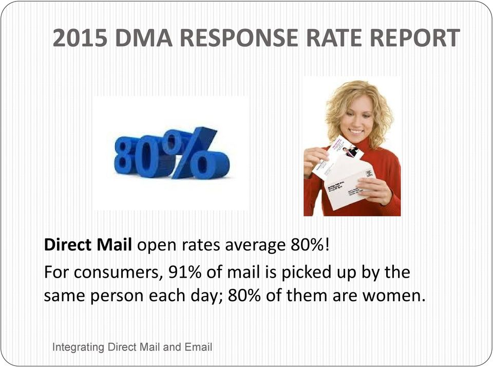 For consumers, 91% of mail is picked up