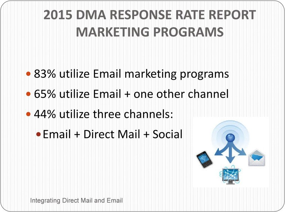 programs 65% utilize Email + one other