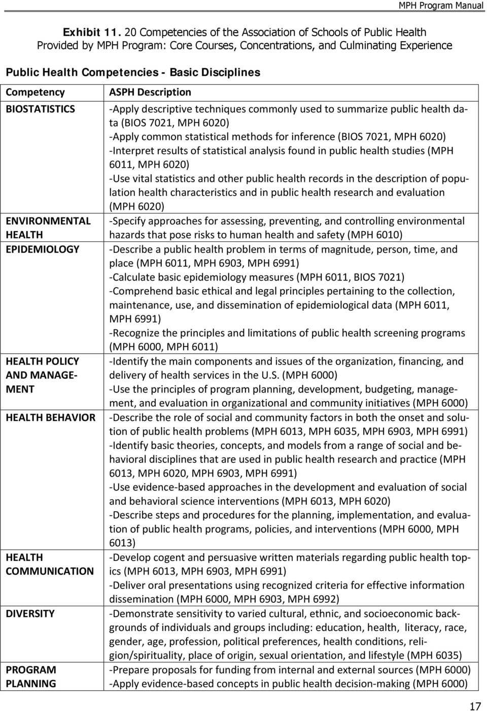 Competency BIOSTATISTICS ENVIRONMENTAL HEALTH EPIDEMIOLOGY HEALTH POLICY AND MANAGE MENT HEALTH BEHAVIOR HEALTH COMMUNICATION DIVERSITY PROGRAM PLANNING ASPH Description Apply descriptive techniques
