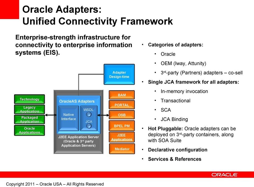 Application Packaged Application Oracle Applications OracleAS Adapters Native Interface WSDL JCA J2EE Application Server (Oracle & 3 rd party Application Servers) BAM PORTAL OSB