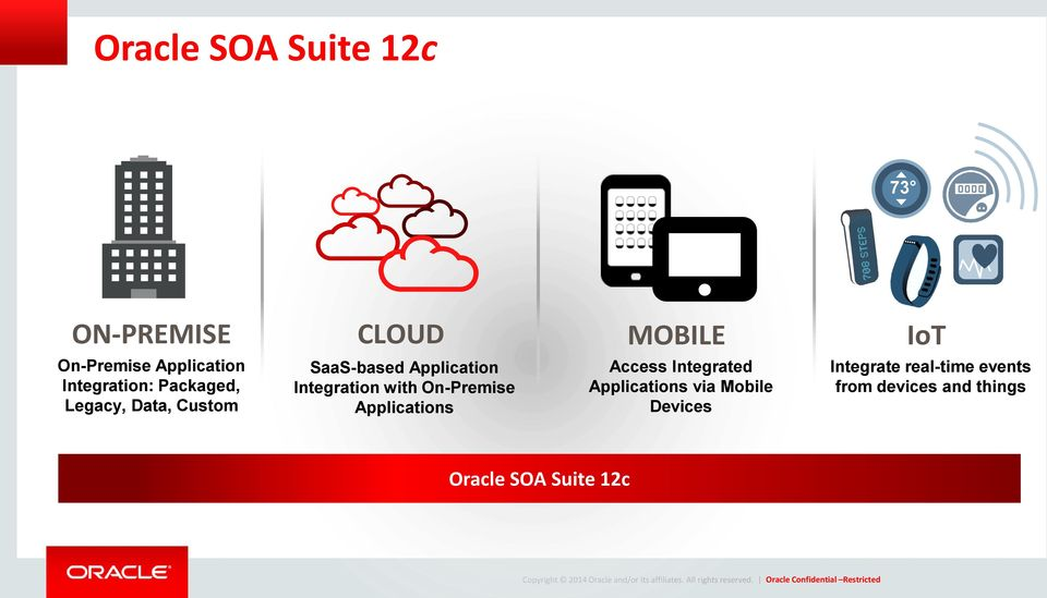 On-Premise Applications Access Integrated Applications via Mobile Devices Integrate