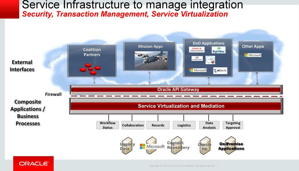 Business Processes Firewall Workflow Status Oracle API Gateway Service Virtualization and Mediation