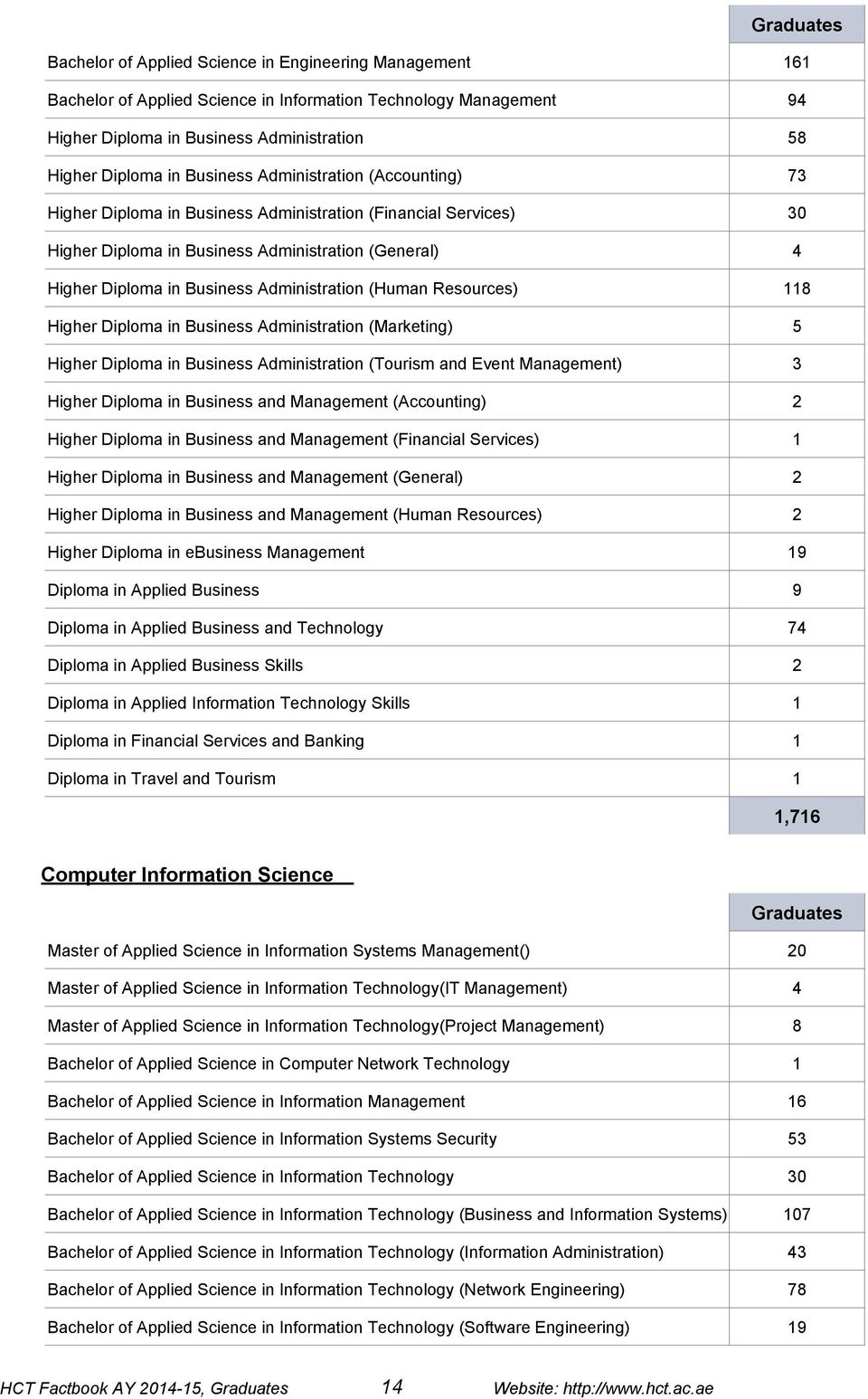 Resources) 118 Higher Diploma in Business Administration (Marketing) 5 Higher Diploma in Business Administration (Tourism and Event Management) 3 Higher Diploma in Business and Management