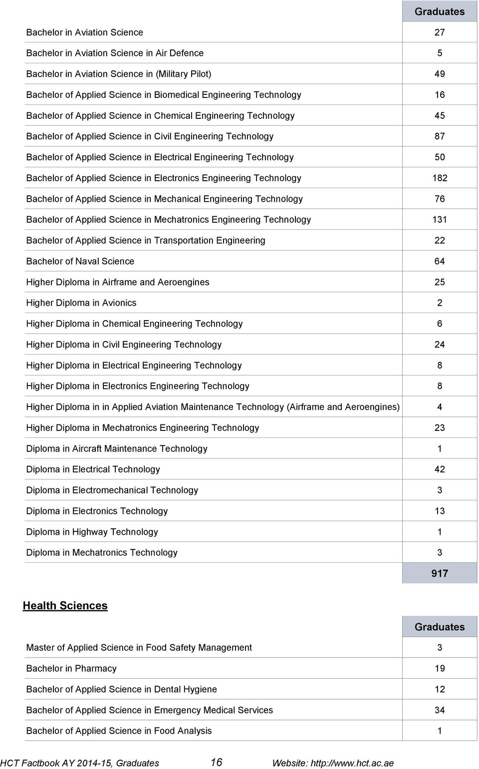Bachelor of Applied Science in Electronics Engineering Technology 182 Bachelor of Applied Science in Mechanical Engineering Technology 76 Bachelor of Applied Science in Mechatronics Engineering
