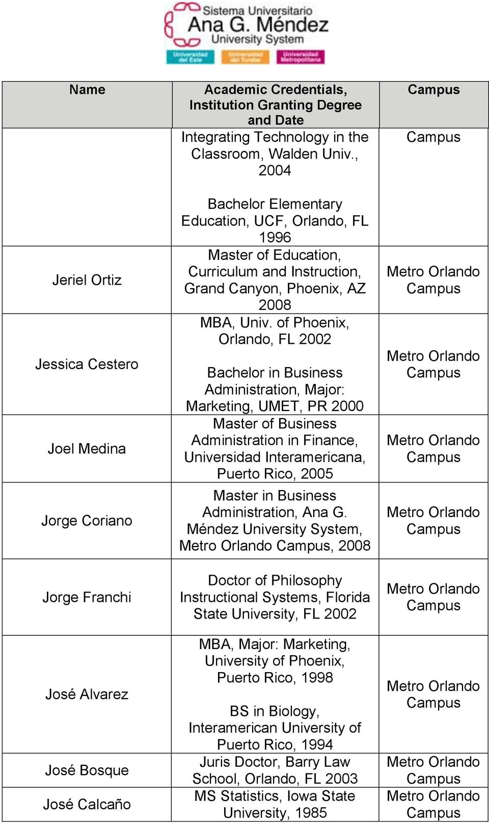 of Phoenix, Orlando, FL 2002 Bachelor in Business Administration, Major: Marketing, UMET, PR 2000 Master of Business Administration in Finance, Universidad Interamericana, Puerto Rico, 2005 Master in