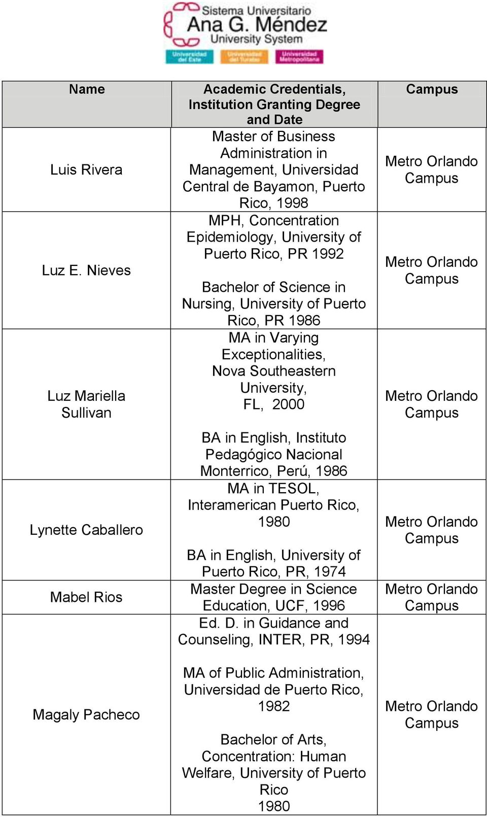 Epidemiology, University of Puerto Rico, PR 1992 Bachelor of Science in Nursing, University of Puerto Rico, PR 1986 MA in Varying Exceptionalities, Nova Southeastern University, FL, 2000 BA in