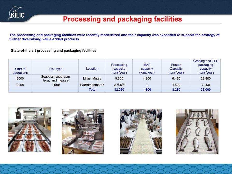Location Processing capacity (tons/year) MAP capacity (tons/year) Frozen Capacity (tons/year) Grading and EPS packaging capacity (tons/year) 2000