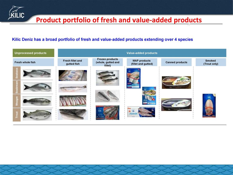 Unprocessed products Value-added products Fresh whole fish Fresh fillet and gutted fish Frozen