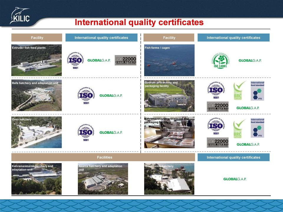 Bodrum processing and packaging facility Oren hatchery Kahramanmaras processing and packaging facility Facilities