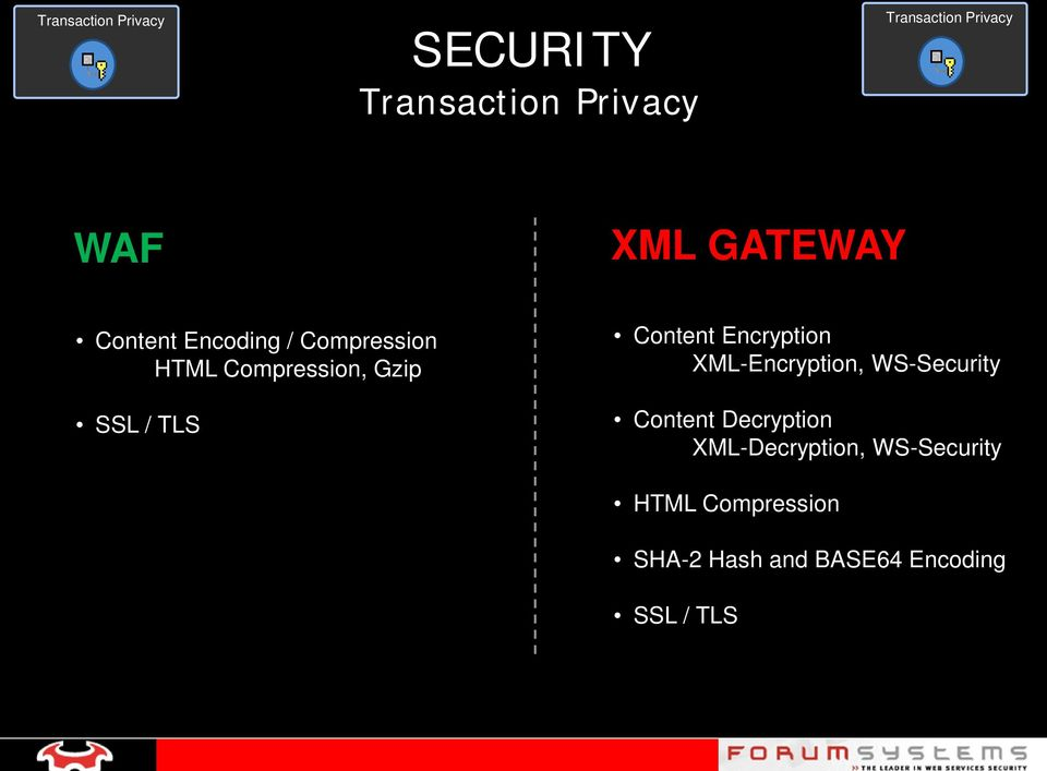 Content Encryption XML-Encryption, WS-Security Content Decryption