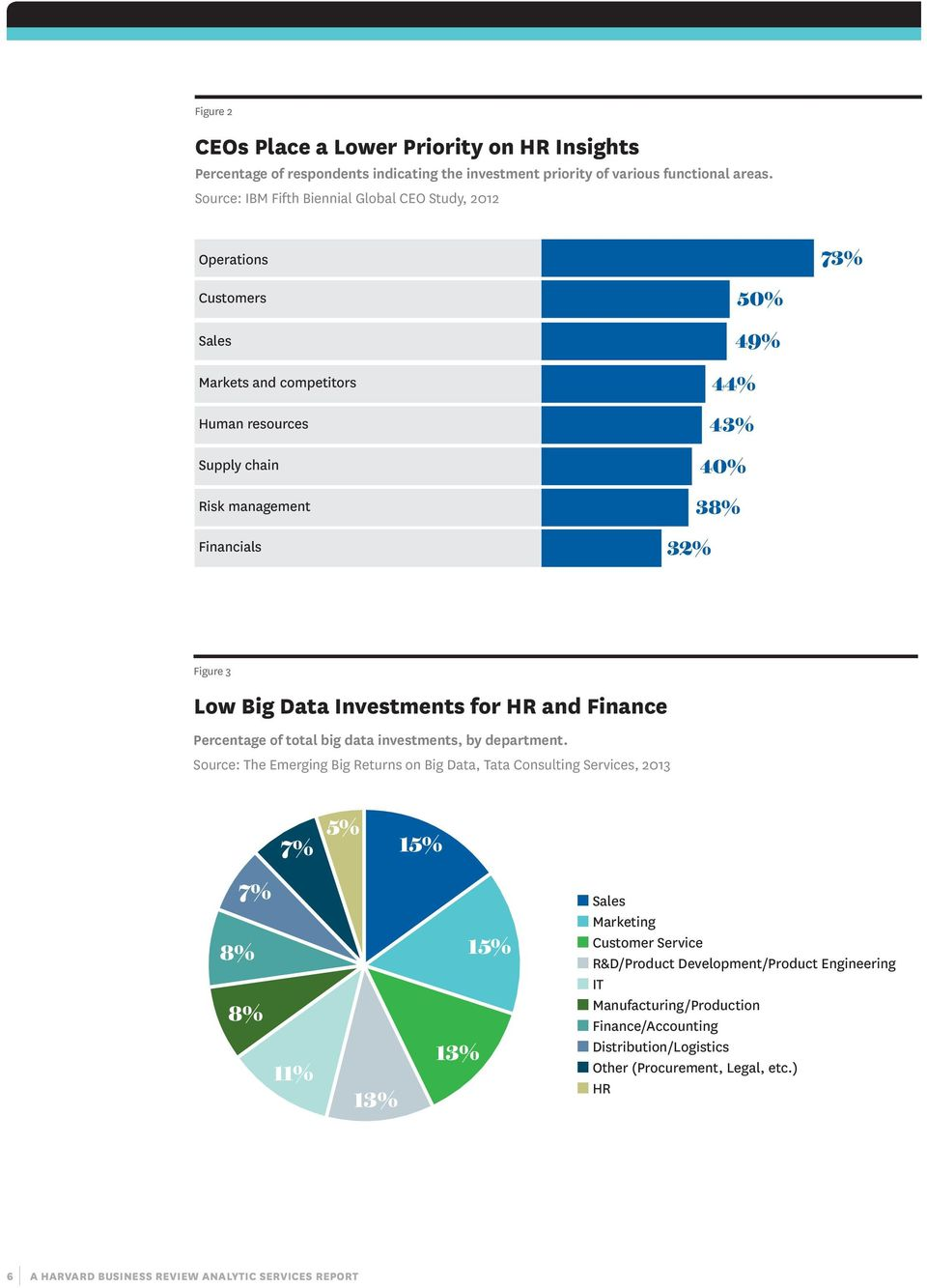 3 Low Big Data Investments for HR and Finance Percentage of total big data investments, by department.