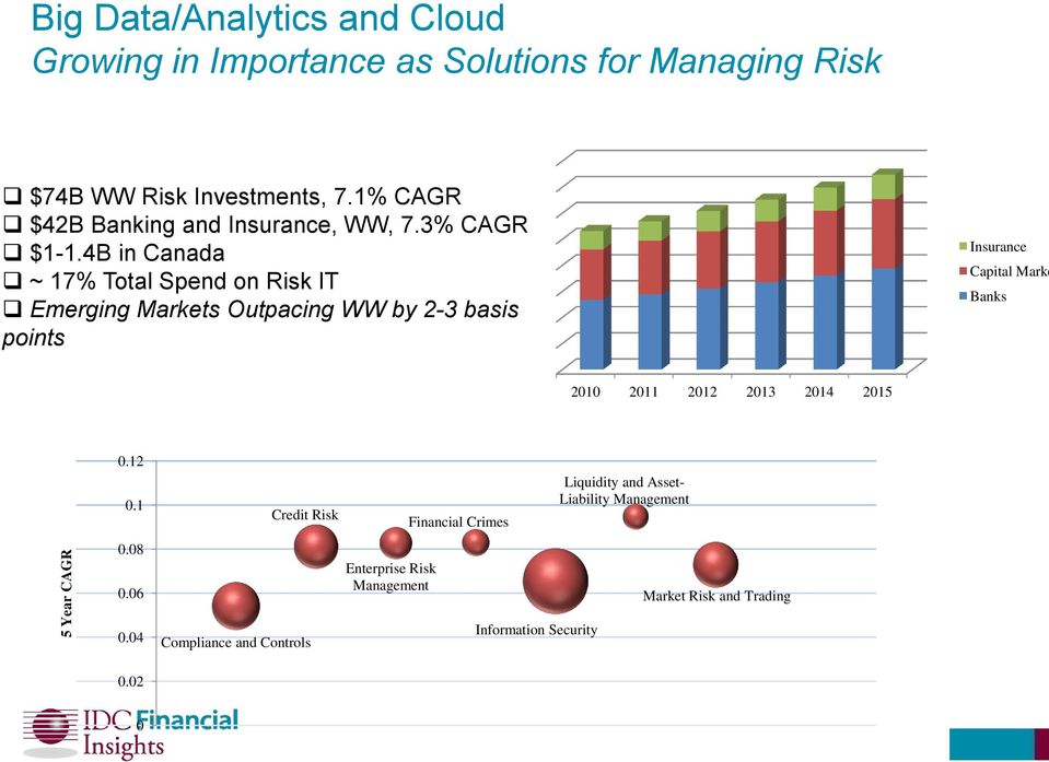 4B in Canada ~ 17% Total Spend on Risk IT Emerging Markets Outpacing WW by 2-3 basis points Insurance Capital Marke Banks 2010 2011