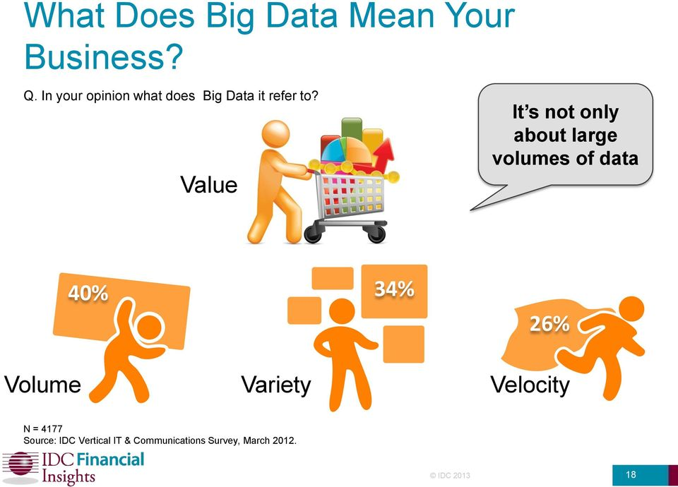 Value It s not only about large volumes of data 40% 34% 26%