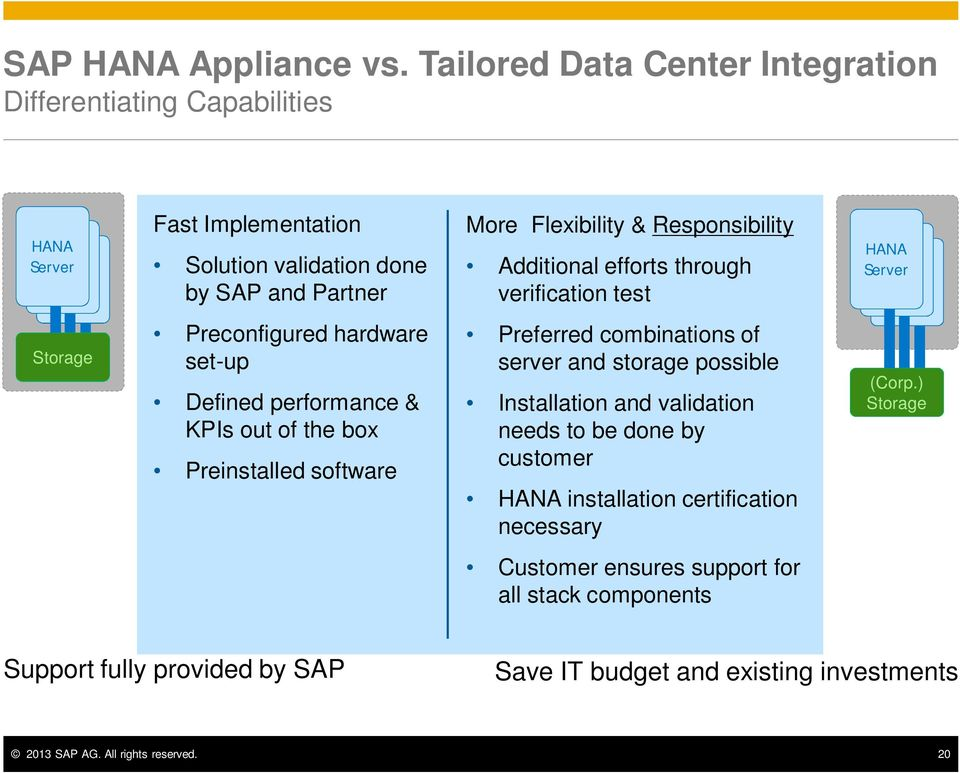 Responsibility Additional efforts through verification test HANA HANA HANA Storage Preconfigured hardware set-up Defined performance & KPIs out of the box Preinstalled