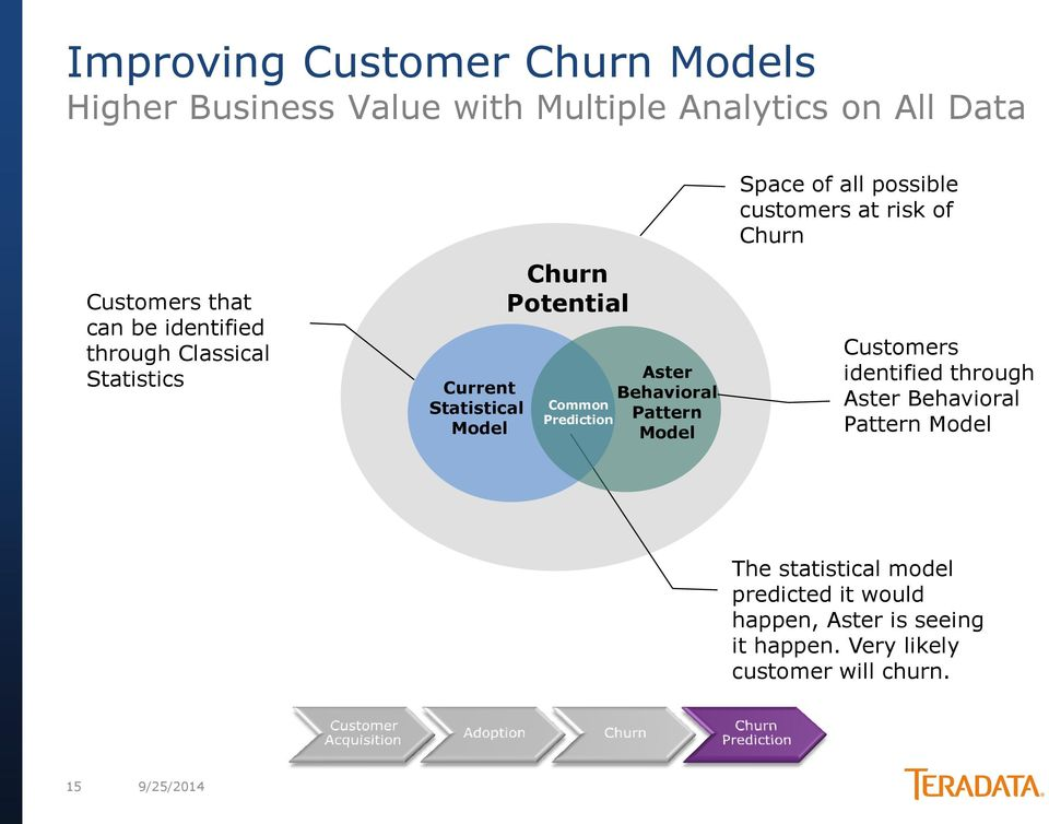 Pattern Model Space of all possible customers at risk of Churn Customers identified through Aster Behavioral Pattern