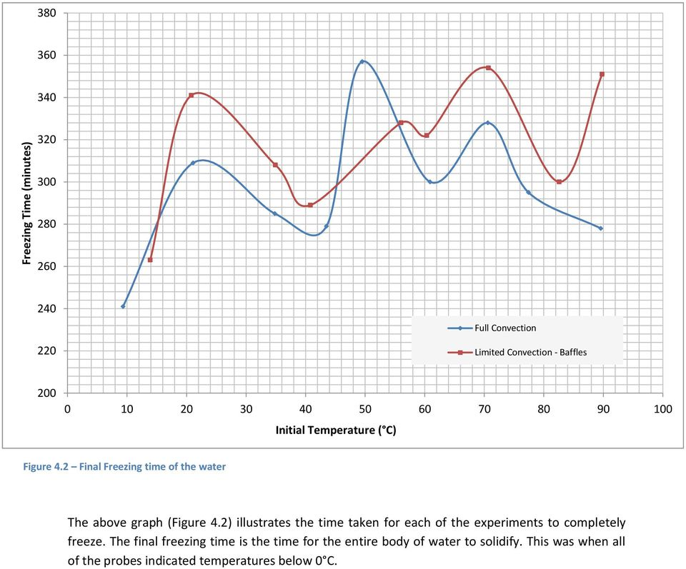 2 Final Freezing time of the water The above graph (Figure 4.