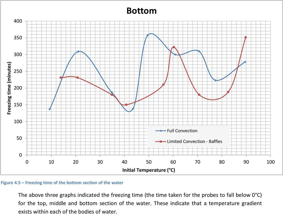 5 Freezing time of the bottom section of the water The above three graphs indicated the freezing time (the time