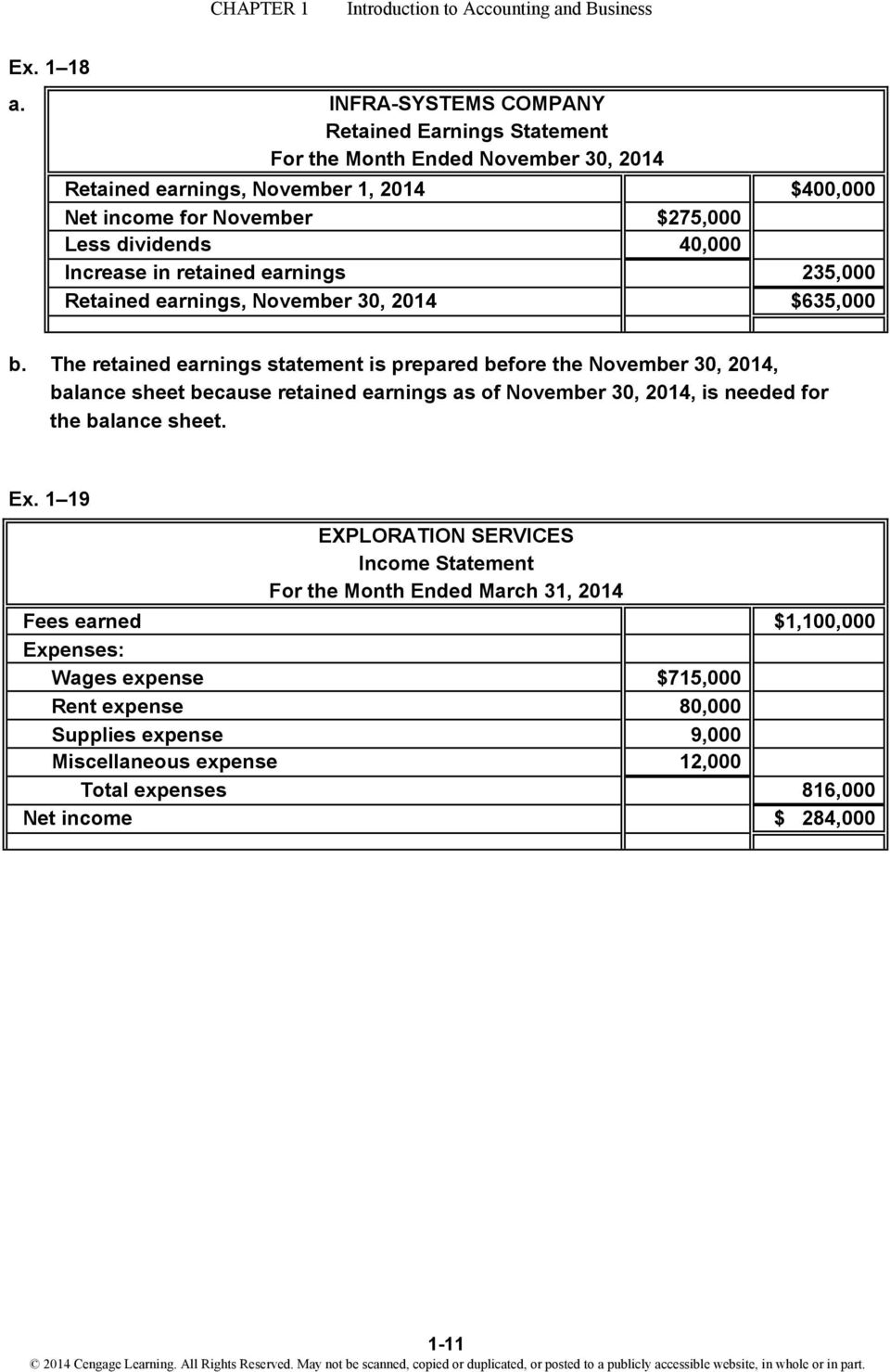 dividends 40,000 Increase in retained earnings 235,000 Retained earnings, November 30, 2014 $635,000 b.