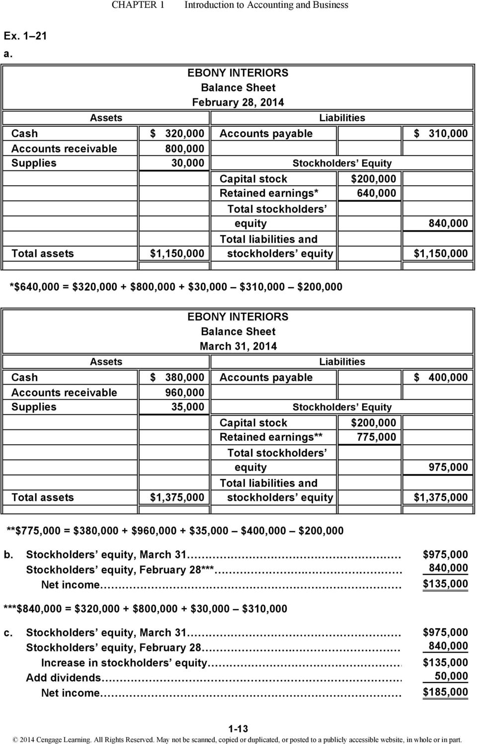 Retained earnings* 640,000 Total stockholders equity 840,000 Total liabilities and Total assets $1,150,000 stockholders equity $1,150,000 *$640,000 = $320,000 + $800,000 + $30,000 $310,000 $200,000