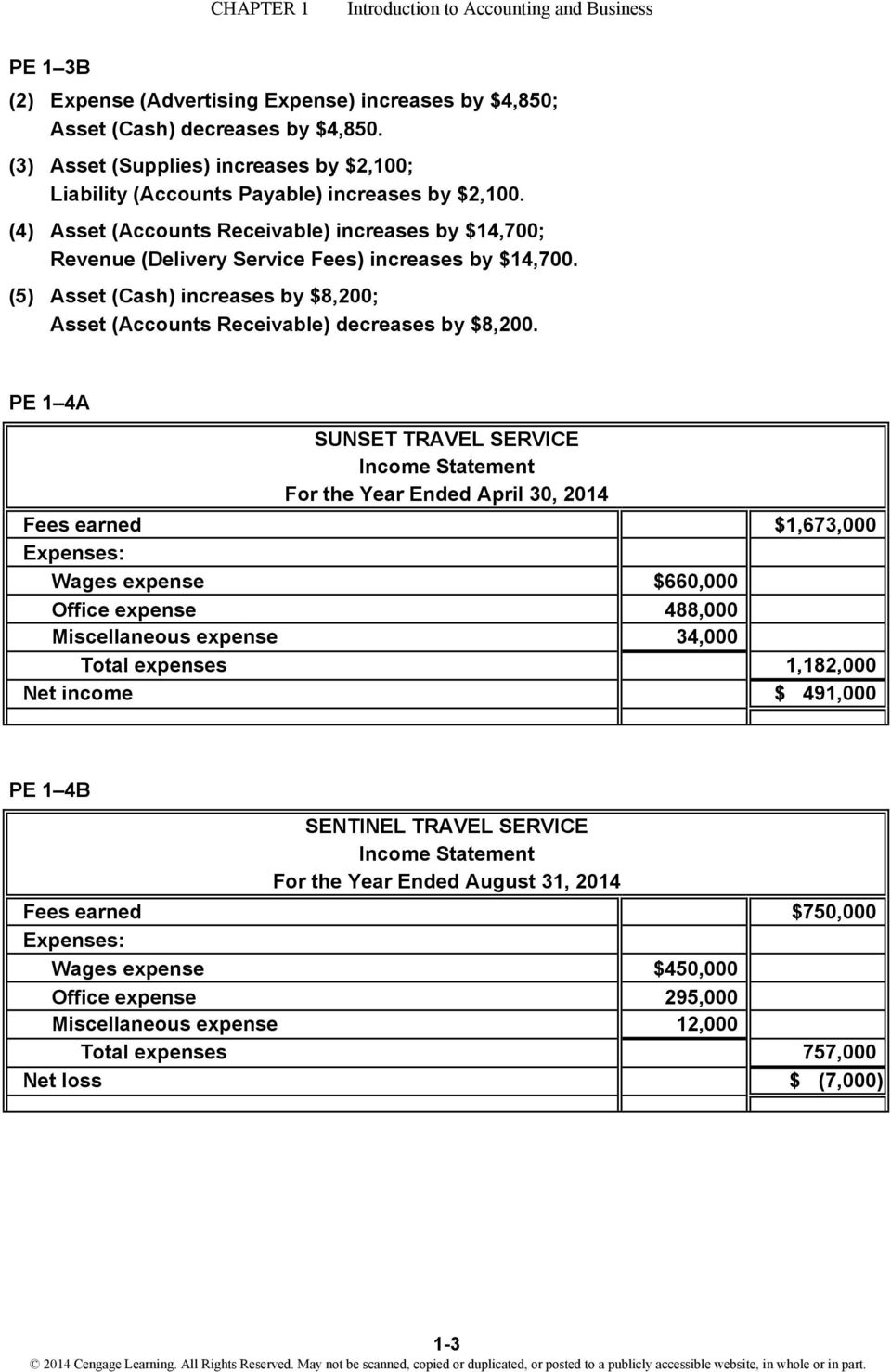 PE 1 4A SUNSET TRAVEL SERVICE Income Statement For the Year Ended April 30, 2014 Fees earned $1,673,000 Expenses: Wages expense $660,000 Office expense 488,000 Miscellaneous expense 34,000 Total