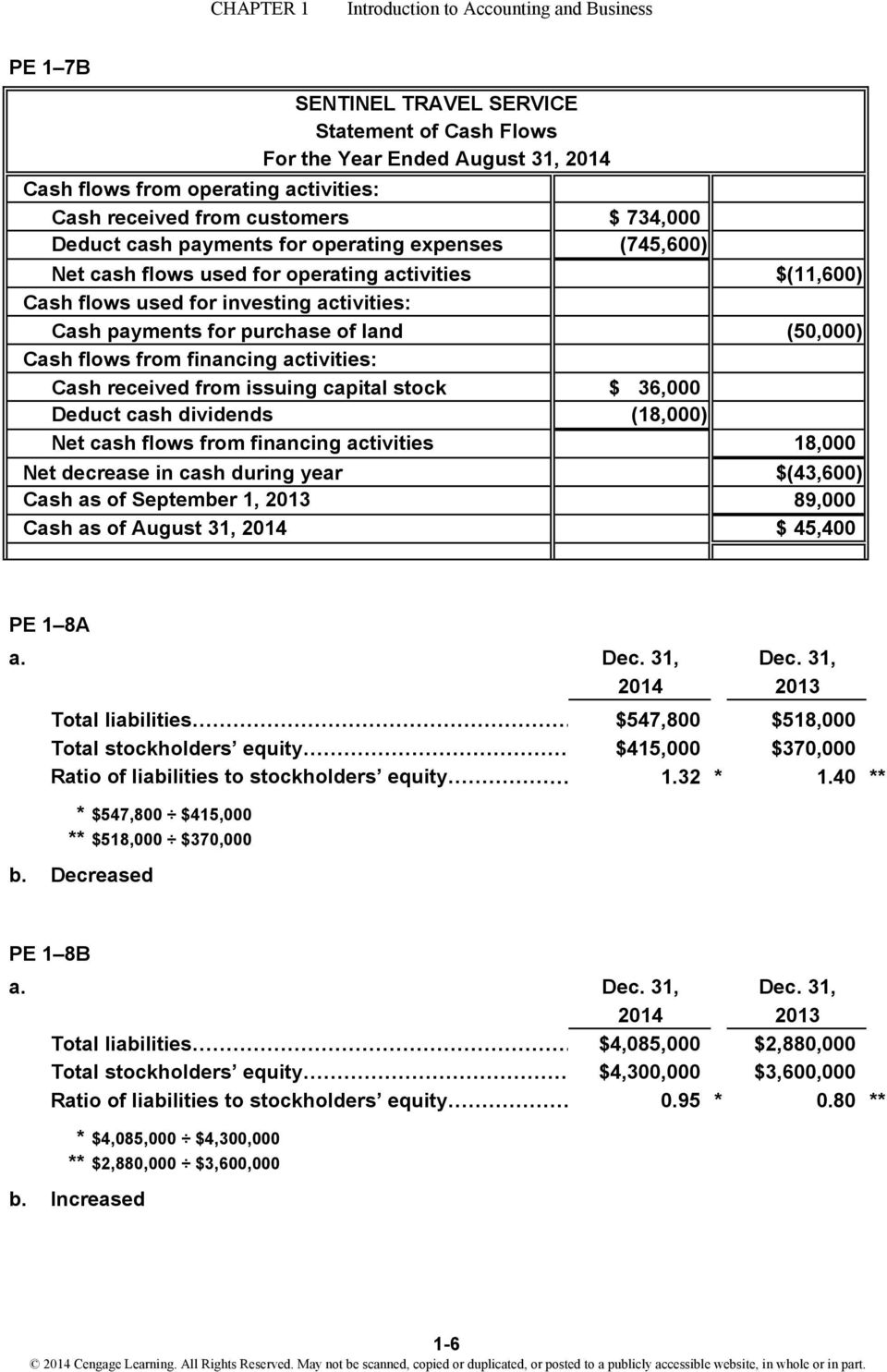 capital stock Deduct cash dividends Net cash flows from financing activities Net decrease in cash during year Cash as of September 1, 2013 Cash as of August 31, 2014 $ 734,000 (745,600) $ 36,000