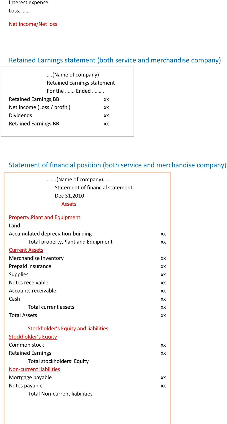 (name of company) Statement of financial statement Dec 31,2010 Assets Property,Plant and Equipment Land Accumulated depreciation-building Total property,plant and Equipment Current Assets Merchandise