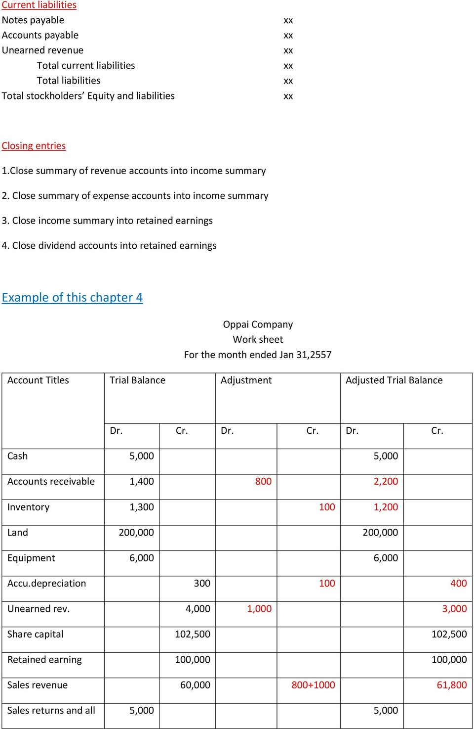 Close dividend accounts into retained earnings Example of this chapter 4 Oppai Company Work sheet For the month ended Jan 31,2557 Account Titles Trial Balance Adjustment Adjusted Trial Balance Dr. Cr.