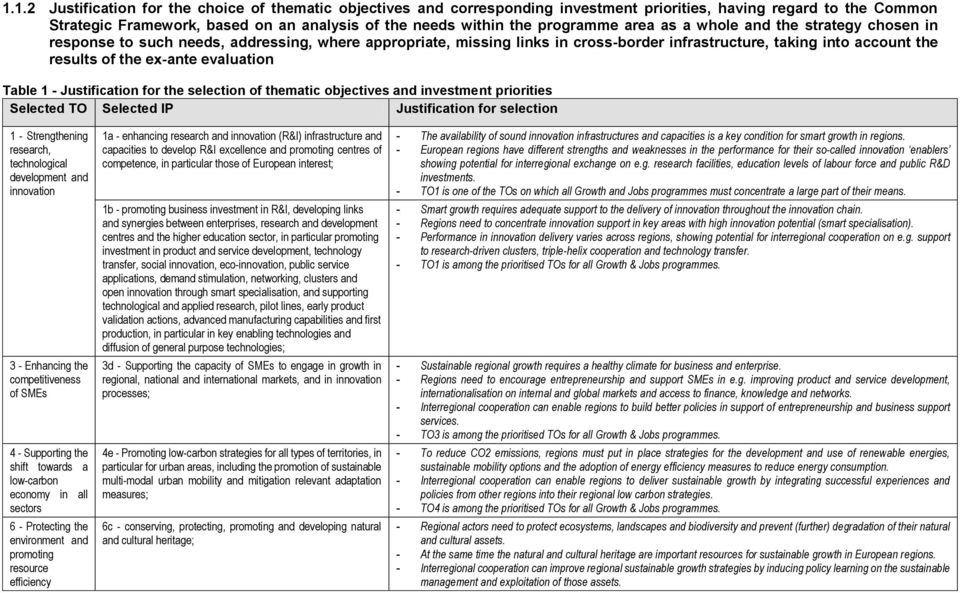 ex-ante evaluation Table 1 - Justification for the selection of thematic objectives and investment priorities Selected TO Selected IP Justification for selection 1 - Strengthening research,