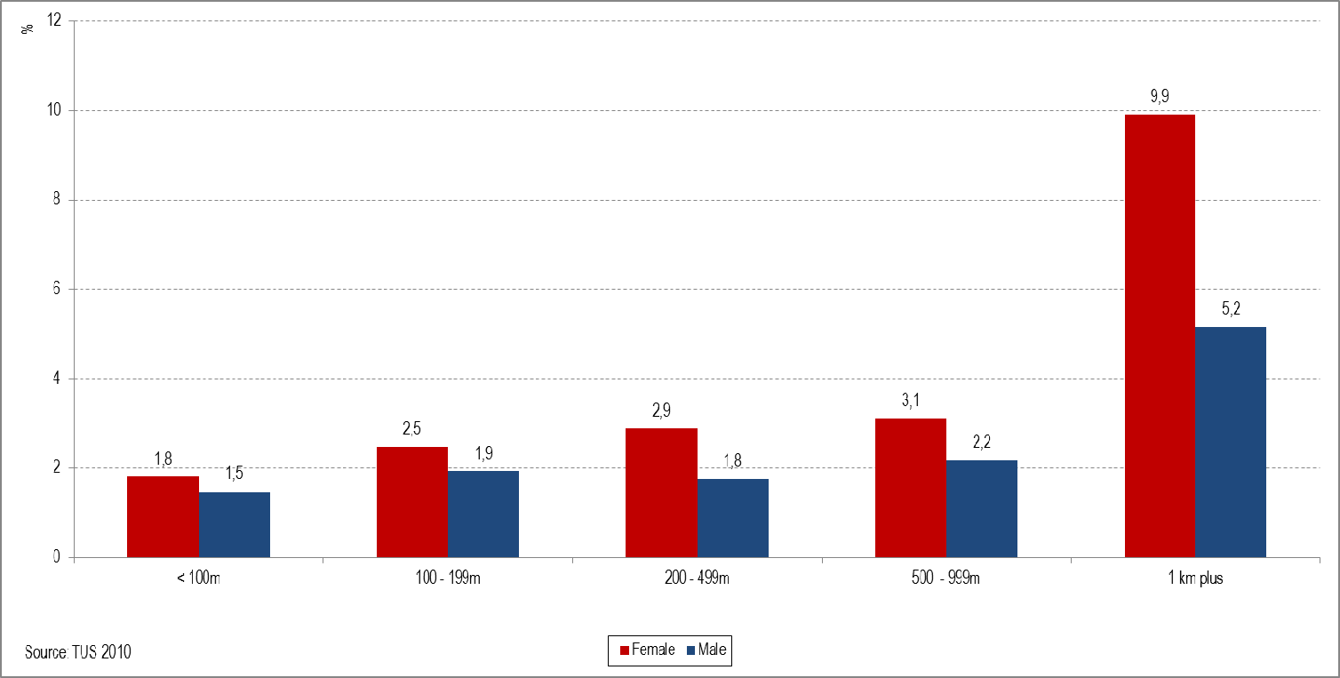 Figure 15: Percentage of women and men collecting wood or dung, for each distance from the dwelling, 2010 As with water collection, responsibility for collecting fuel is not shared equally between