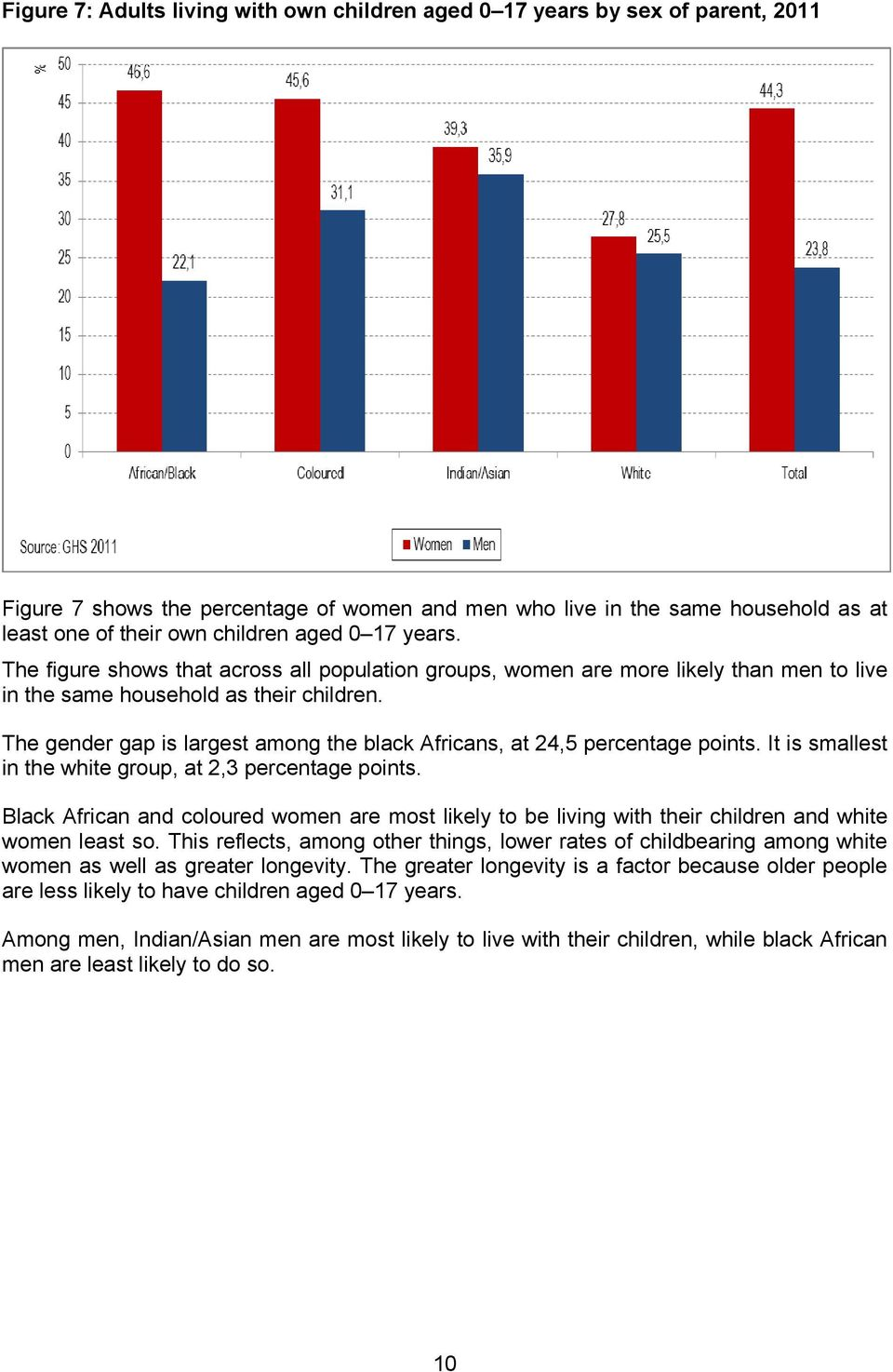 The gender gap is largest among the black Africans, at 24,5 percentage points. It is smallest in the white group, at 2,3 percentage points.