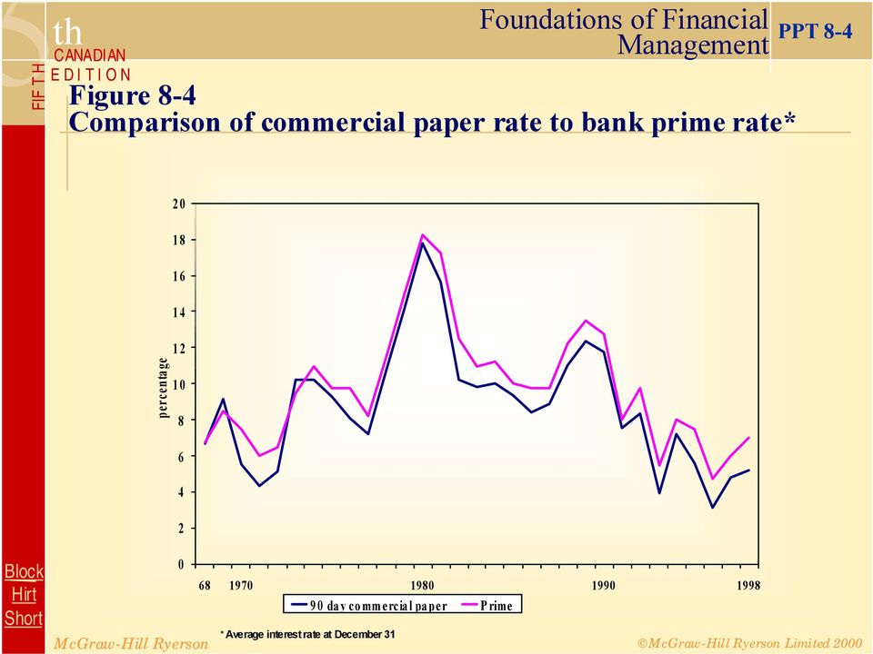 commercial paper short term bank borrowing It is easier for small firms to obtain financing through bank loans than through the commercial paper  commercial paper represents secured short-term borrowing by.