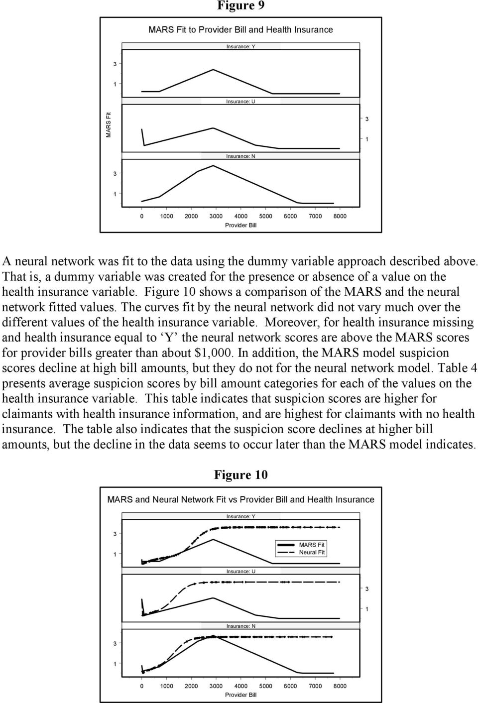 Figure 10 shows a comparison of the MARS and the neural network fitted values. The curves fit by the neural network did not vary much over the different values of the health insurance variable.