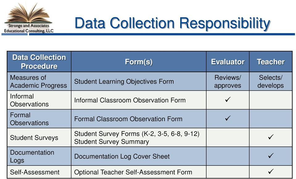 Classroom Observation Form Formal Classroom Observation Form Student Survey Forms (K-2, 3-5, 6-8, 9-12) Student Survey