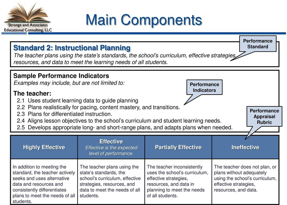 2 Plans realistically for pacing, content mastery, and transitions. 2.3 Plans for differentiated instruction. 2.4 Aligns lesson objectives to the school s curriculum and student learning needs. 2.5 Develops appropriate long- and short-range plans, and adapts plans when needed.