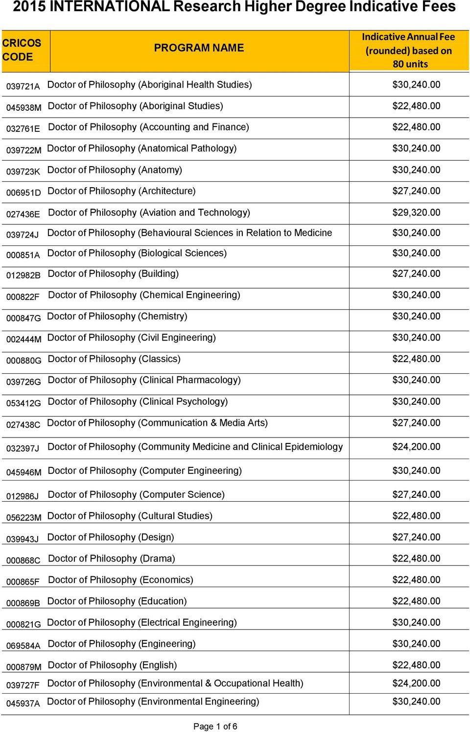 00 039723K Doctor of Philosophy (Anatomy) $30,240.00 006951D Doctor of Philosophy (Architecture) $27,240.00 027436E Doctor of Philosophy (Aviation and Technology) $29,320.