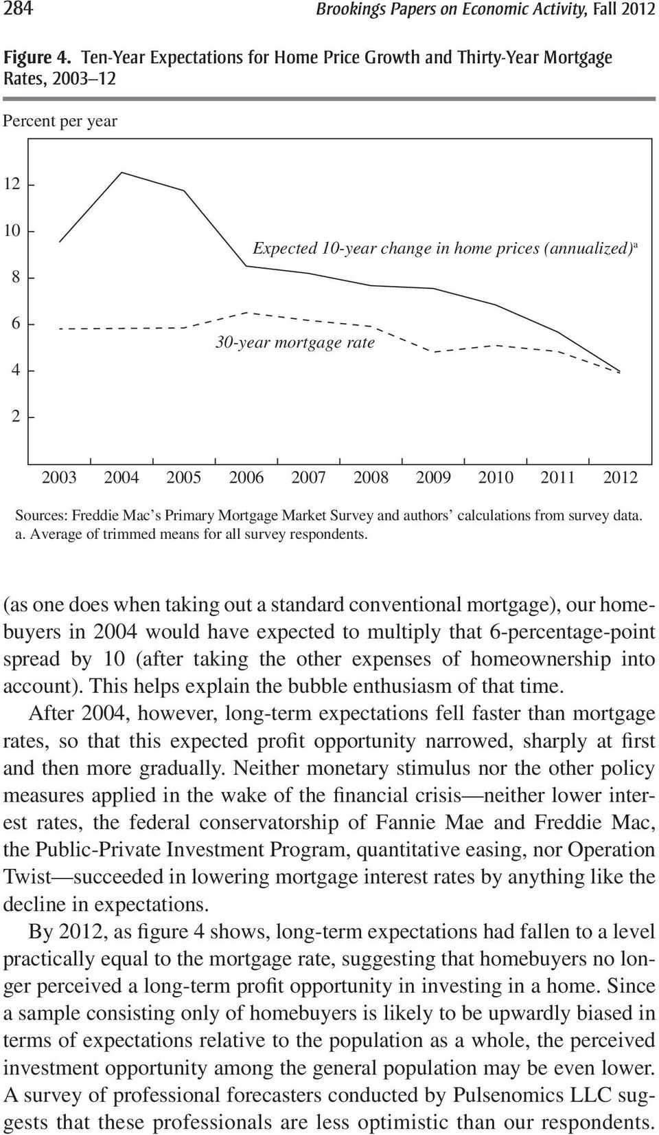 2004 2005 2006 2007 2008 2009 2010 2011 2012 Sources: Freddie Mac s Primary Mortgage Market Survey and authors calculations from survey data. a. Average of trimmed means for all survey respondents.