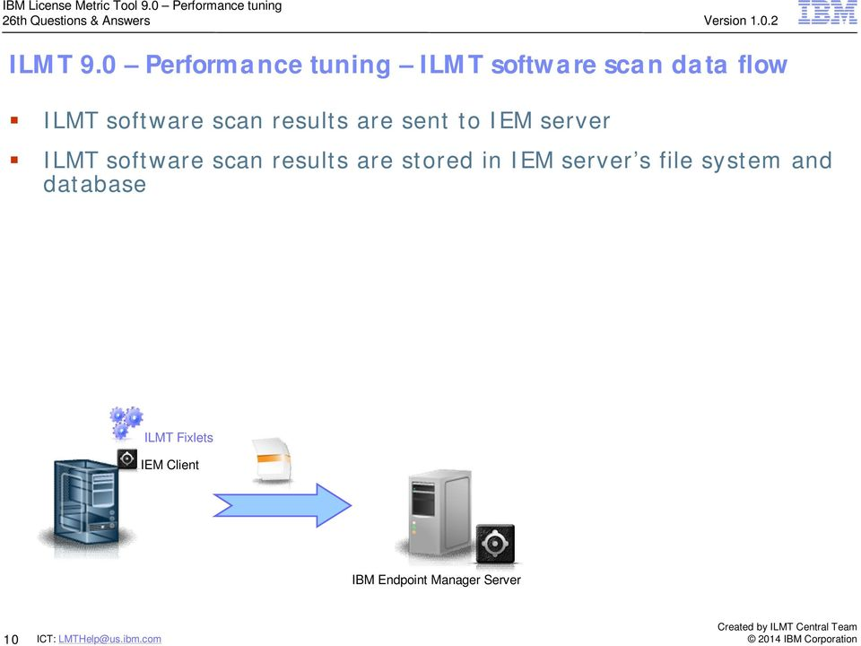 software scan results are sent to IEM server ILMT software
