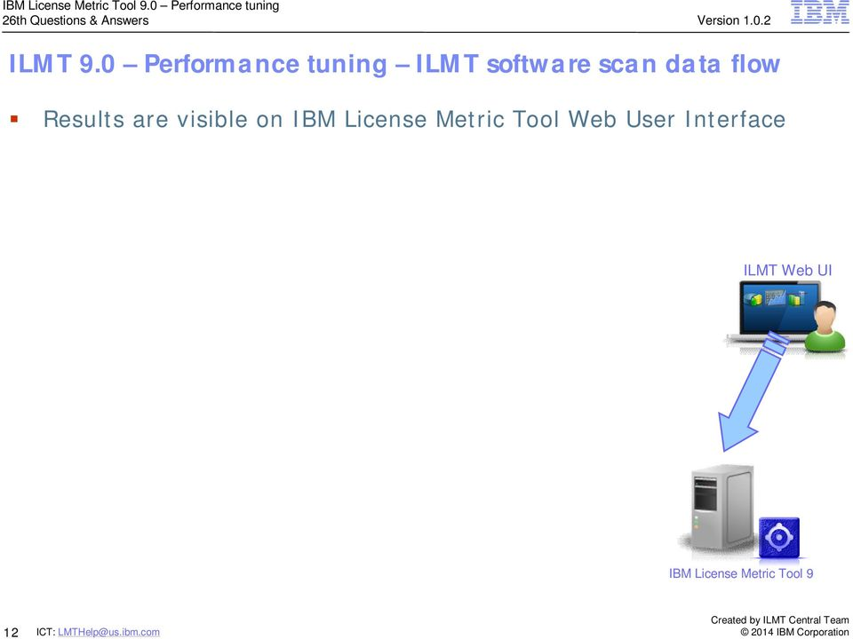 data flow Results are visible on IBM